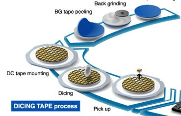 Wafer Dicing Tape, Wafer Sawing Tape – SKYMART: Semiconductor Mold